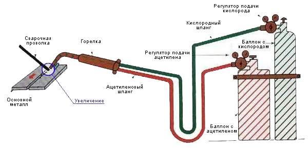 Схема газовой сварки. gassvarka.